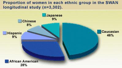 Proportion of women in each ethnic group in the SWAN longitudinal study (n=3,302)